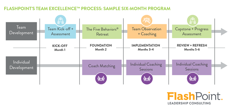 Team Excellence Timeline Graphic