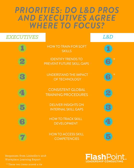 L&D Pros and Executives disagree on priorities