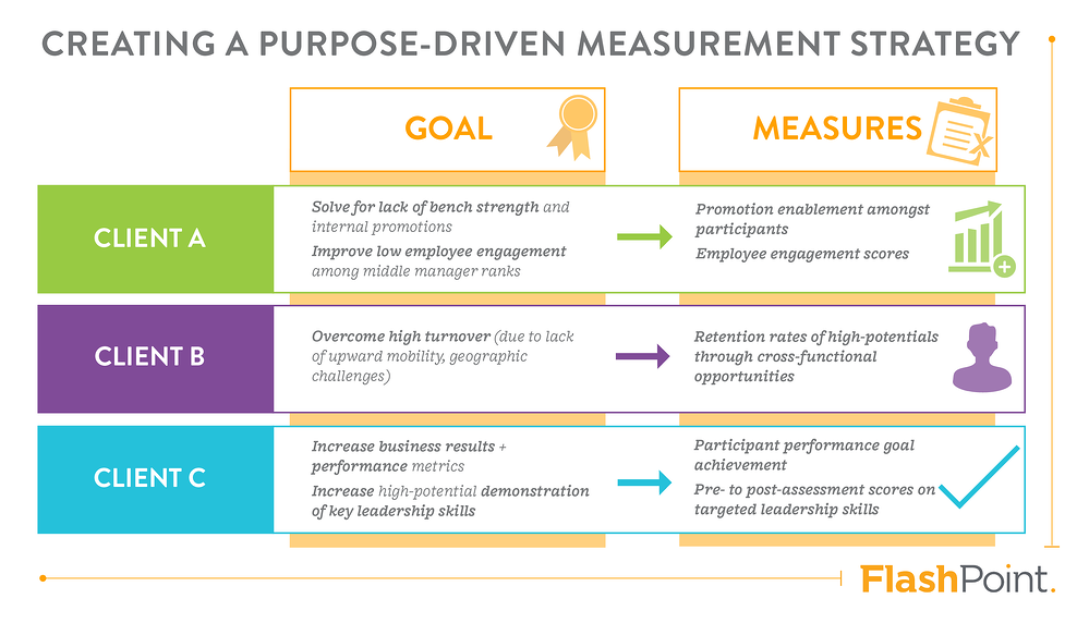 Creating a purpose-driven measurement strategy