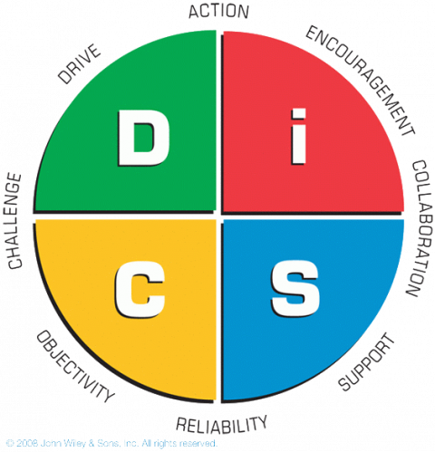 Build More Effective Relationships through Everything DiSC