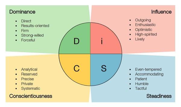 DiSC_Styles